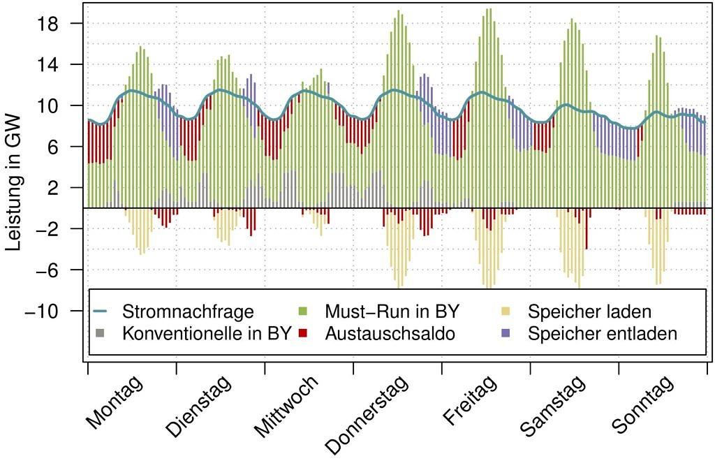 Grafik zu Leistung in Bayern