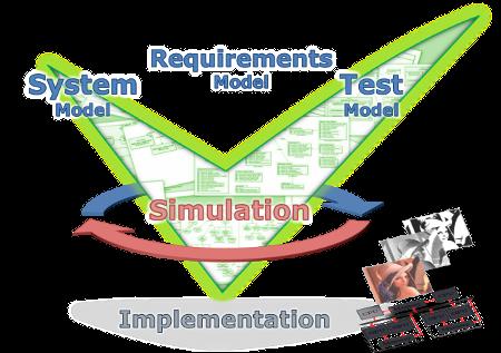 Titelbild: Modellunterstützung beim Entwurf, Test und Monitoring von Bildsystemarchitekturen