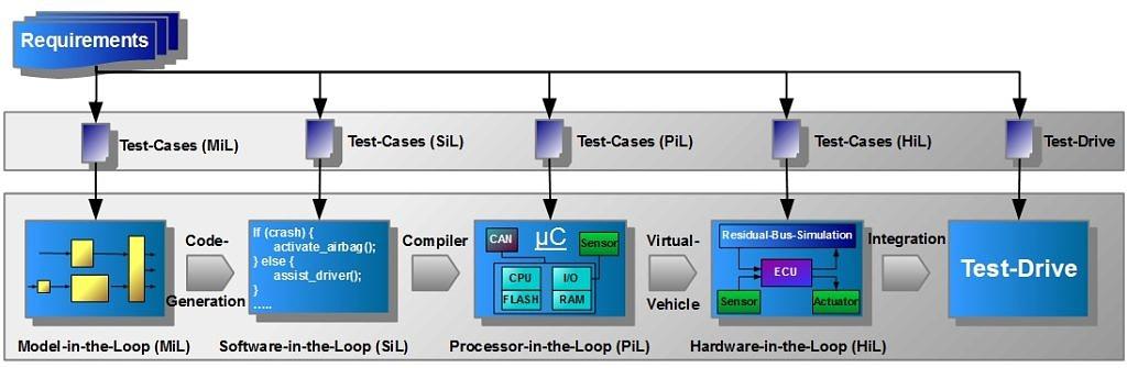 Graphik mit der Darstellung von Testmethoden