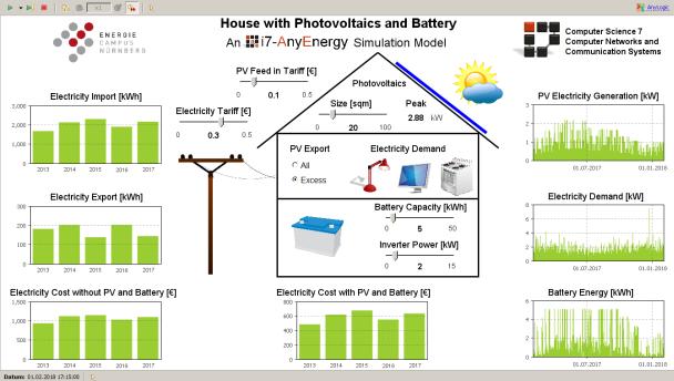 Graphik mit photovolaischer Energieverteilung