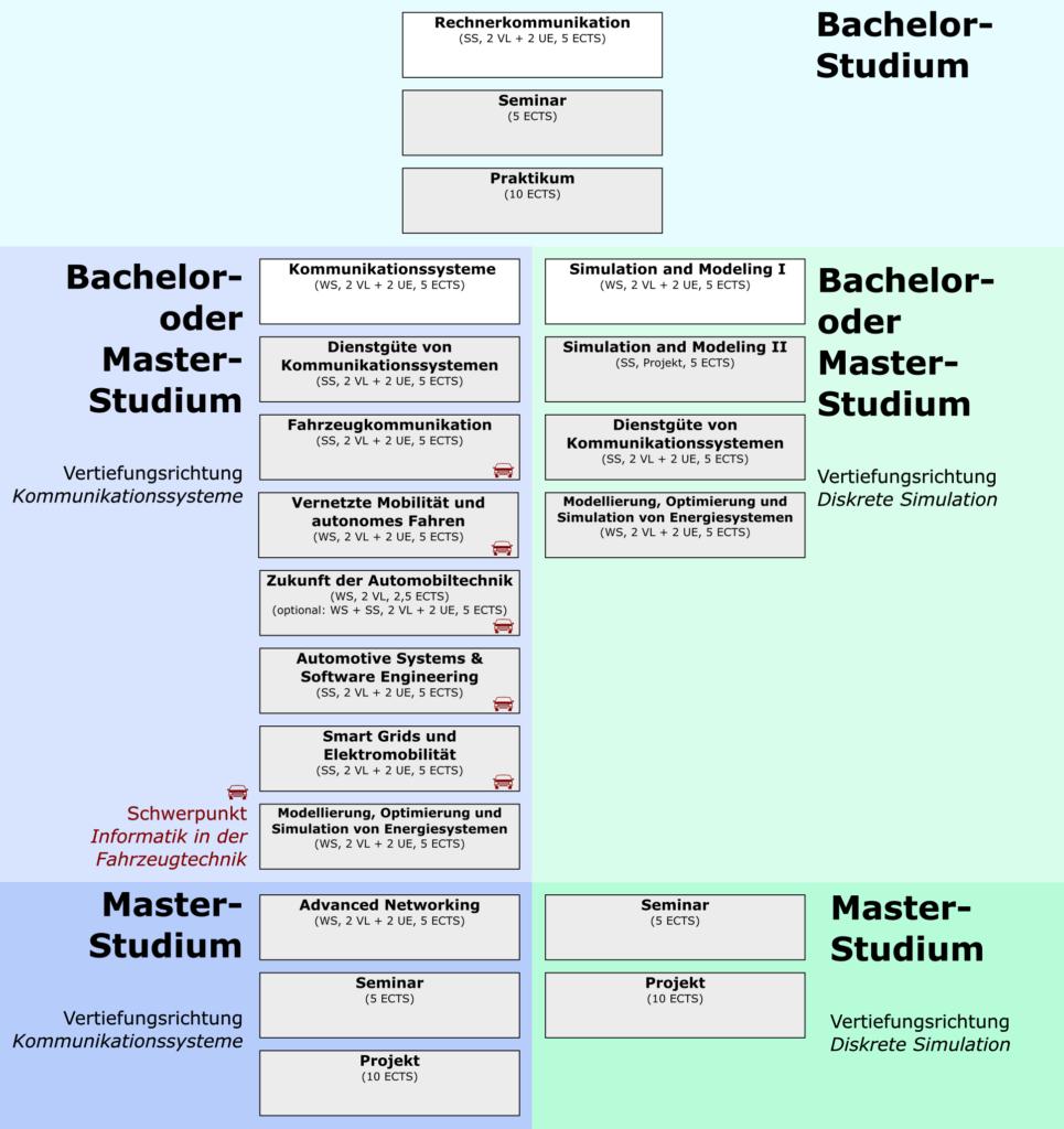Modulübersicht für Bachelor- und Masterstudium