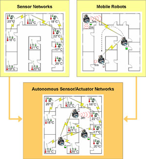 Project Picture - Robot Assisted Sensor Networks