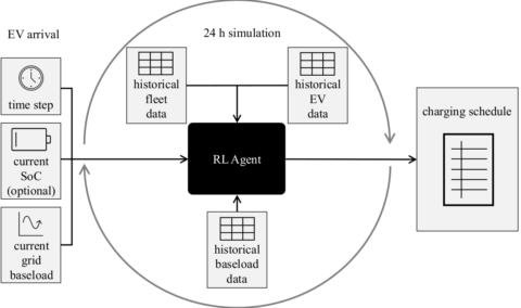 "Zum Artikel ""Electric Vehicle Smart Charging Algorithm @ Applied Energy Journal"""